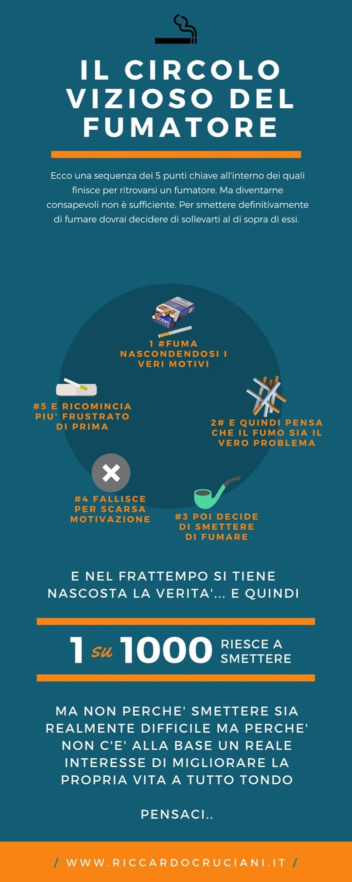 Come smettere di fumare da soli e senza ingrassare | Infografica che mostra i 5 step del circolo vizioso del fumatore.