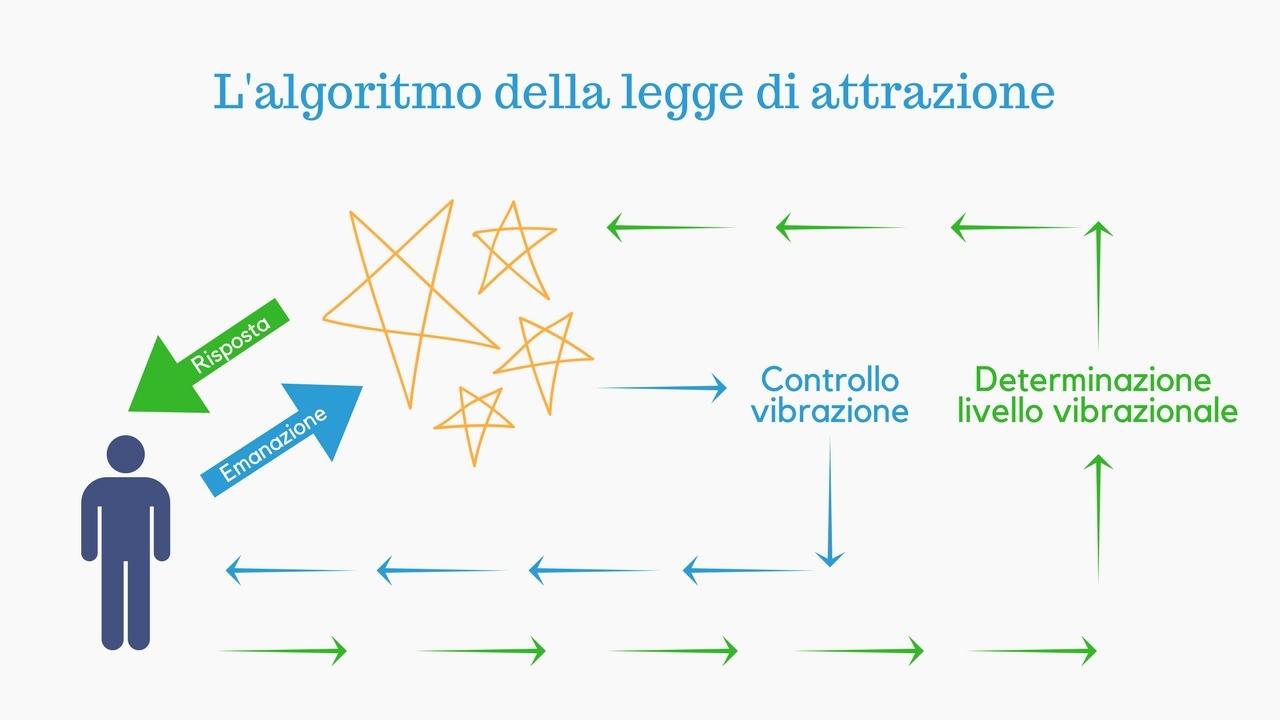 legge di attrazione | algoritmo